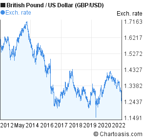 British Pound To Us Dollar Gbp Usd 10 Years Forex Chart