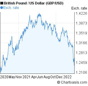 British Pound to US Dollar (GBP/USD) 2 years forex chart