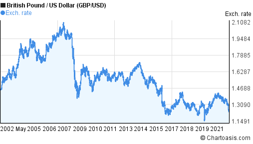Charts showing Australian dollar vs Euro, USD, GBP, SGD and ZAR since the year