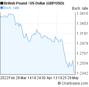 British Pound Us Dollar Chart Gbp Usd
