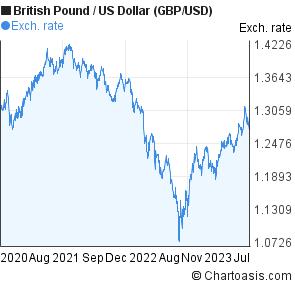 British Pound Us Dollar Chart Gbp Usd