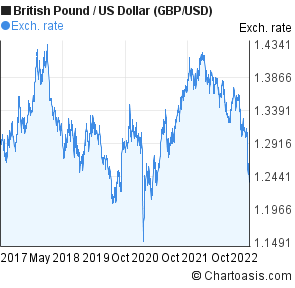 British Pound To Us Dollar Gbp Usd 5 Years Forex Chart