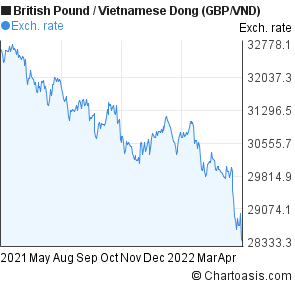 British Pound to Vietnamese Dong (GBP/VND) forex chart