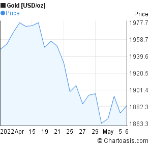 Gold [USD/oz] (XAUUSD) 1 month price chart