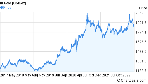 Gold [USD/oz] (XAUUSD) 5 years price chart