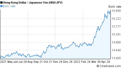 Hong Kong Dollar to Japanese Yen (HKD/JPY) 1 year forex chart