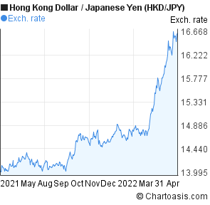 Forex trading chart usd to hkd
