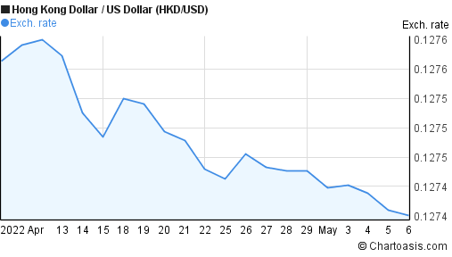 HKD/USD 1 month chart   Chartoasis.com