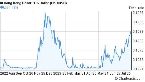 HKD/USD 1 year chart