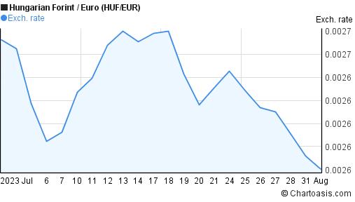 HUF/EUR 1 month chart | Chartoasis