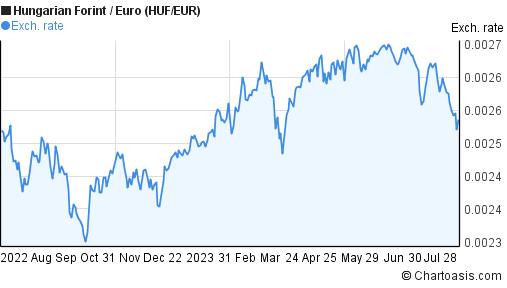 HUF/EUR 1 year chart | Chartoasis
