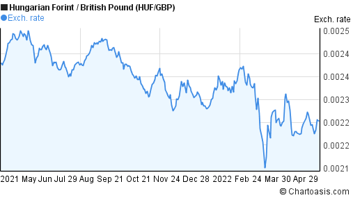 Hungarian Forint to British Pound (HUF/GBP) forex chart