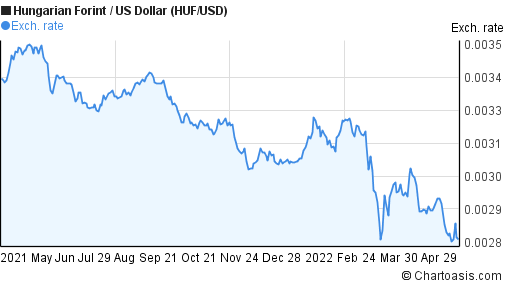Hungarian Forint to US Dollar (HUF/USD) forex chart