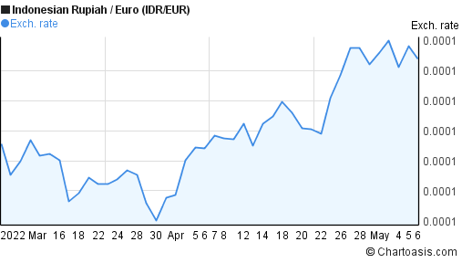Indonesian Rupiah to Euro (IDR/EUR) 2 months forex chart