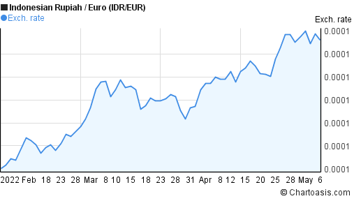 Indonesian Rupiah to Euro (IDR/EUR) 3 months forex chart