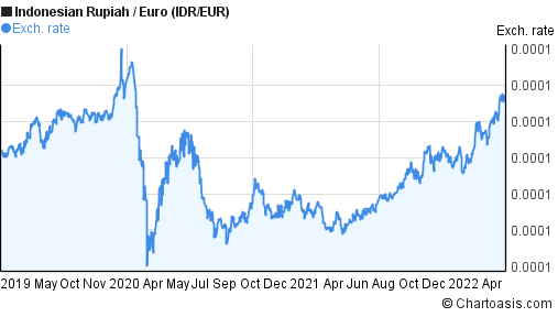 Indonesian Rupiah to Euro (IDR/EUR) 3 years forex chart
