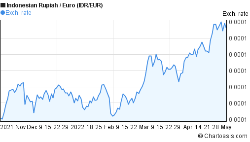 Indonesian Rupiah to Euro (IDR/EUR) 6 months forex chart