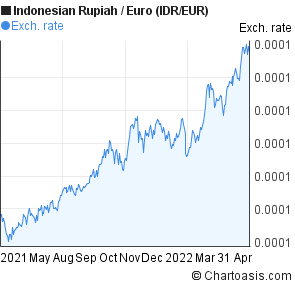 Indonesian Rupiah to Euro (IDR/EUR) forex chart
