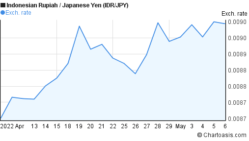 Indonesian Rupiah to Japanese Yen (IDR/JPY) 1 month forex chart