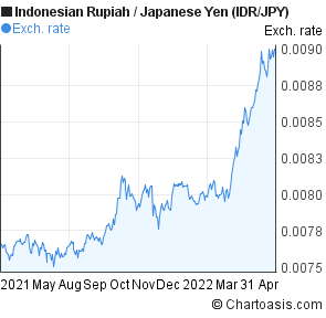 Indonesian Rupiah to Japanese Yen (IDR/JPY) 1 year forex chart