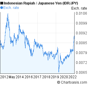 Indonesian Rupiah to Japanese Yen (IDR/JPY) 10 years forex chart