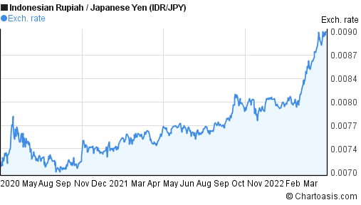 Indonesian Rupiah to Japanese Yen (IDR/JPY) 2 years forex chart