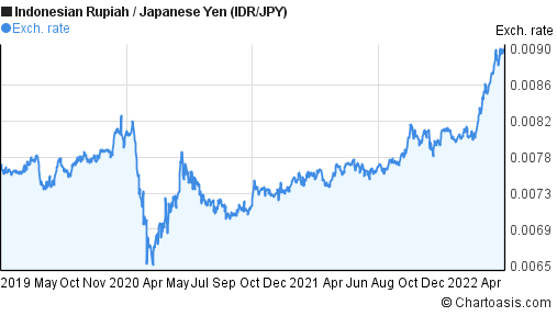 Indonesian Rupiah to Japanese Yen (IDR/JPY) 3 years forex chart