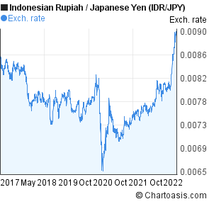 Indonesian Rupiah to Japanese Yen (IDR/JPY) 5 years forex chart