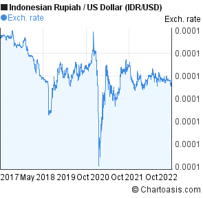 Forex usd to idr