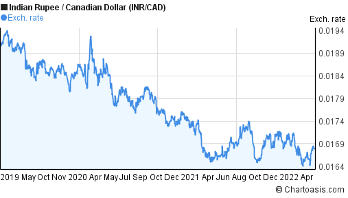 Indian Rupee to Canadian Dollar (INR/CAD) 3 years forex chart