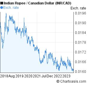 Indian rupee forex chart