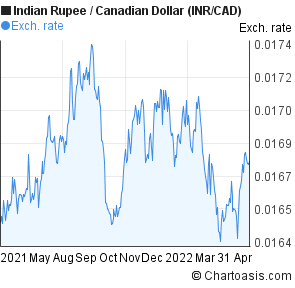 Usd to cad canadian forex