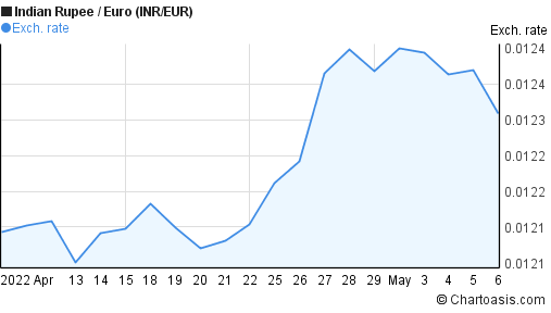 Indian Rupee to Euro (INR/EUR) 1 month forex chart