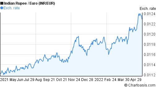 Indian Rupee to Euro (INR/EUR) 1 year forex chart