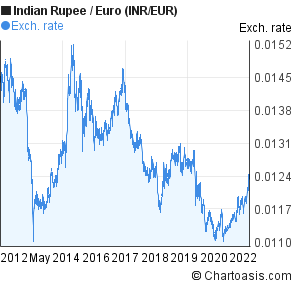 Indian Rupee to Euro (INR/EUR) 10 years forex chart