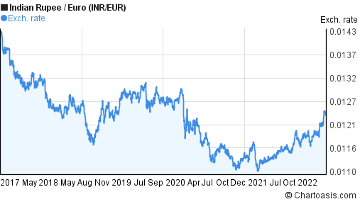 Indian Rupee to Euro (INR/EUR) 5 years forex chart