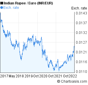 Indian Ru To Euro Inr Eur 5 Years Forex Chart