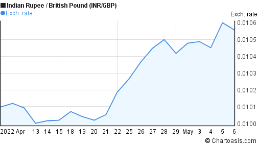 Indian Rupee to British Pound (INR/GBP) 1 month forex chart
