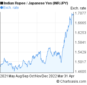Indian Rupee to Japanese Yen (INR/JPY) forex chart