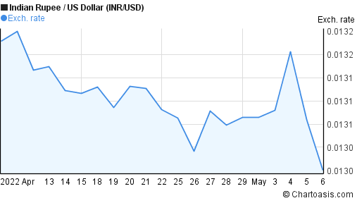 Indian Rupee to US Dollar (INR/USD) 1 month forex chart