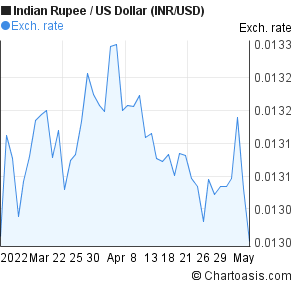 Indian rupee forex trend