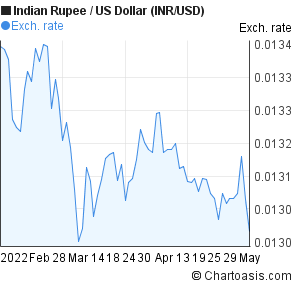 Indian Rupee to US Dollar (INR/USD) 3 months forex chart
