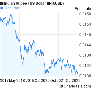 Indian Rupee to US Dollar (INR/USD) 5 years forex chart