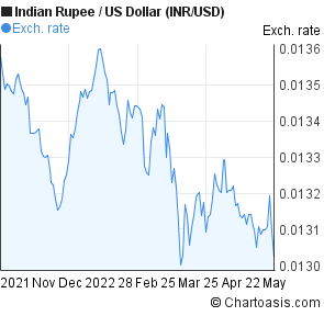Indian Rupee to US Dollar (INR/USD) 6 months forex chart