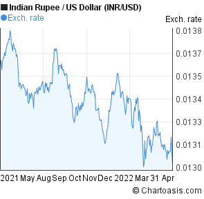 Indian Rupee to US Dollar (INR/USD) forex chart