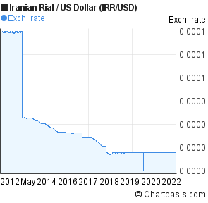 Iranian Rial to US Dollar (IRR/USD) 10 years forex chart