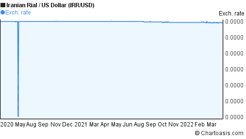 Iranian Rial to US Dollar (IRR/USD) 2 years forex chart