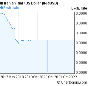 Iranian Rial to US Dollar (IRR/USD) 5 years forex chart