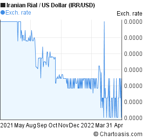 Iranian Rial to US Dollar (IRR/USD) forex chart