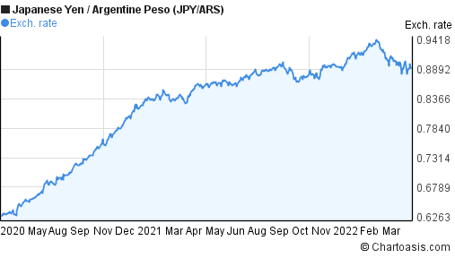 Japanese Yen to Argentine Peso (JPY/ARS) 2 years forex chart
